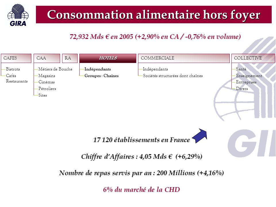 RA CAFES Bistrots Cafés Restaurants CAA Métiers de Bouche Magasins Cinémas Pétroliers Sites HOTELS Indépendants Groupes - Chaînes COLLECTIVE Santé Enseignement Entreprises Divers COMMERCIALE Indépendants Sociétés structurées dont chaînes Consommation alimentaire hors foyer 103 952 établissements en France Chiffre d'Affaires : 37,237 Mds € (+2,18%) Nombre de repas servis par an : 2,541 Mds (-4,35%) 50% du marché de la CHD 72,932 Mds € en 2005 (+2,90% en CA / -0,76% en volume)