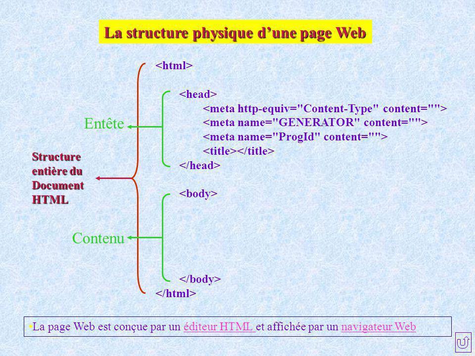 La structure physique d'une page Web Structure entière du Document HTML Entête Contenu La page Web est conçue par un éditeur HTML et affichée par un n