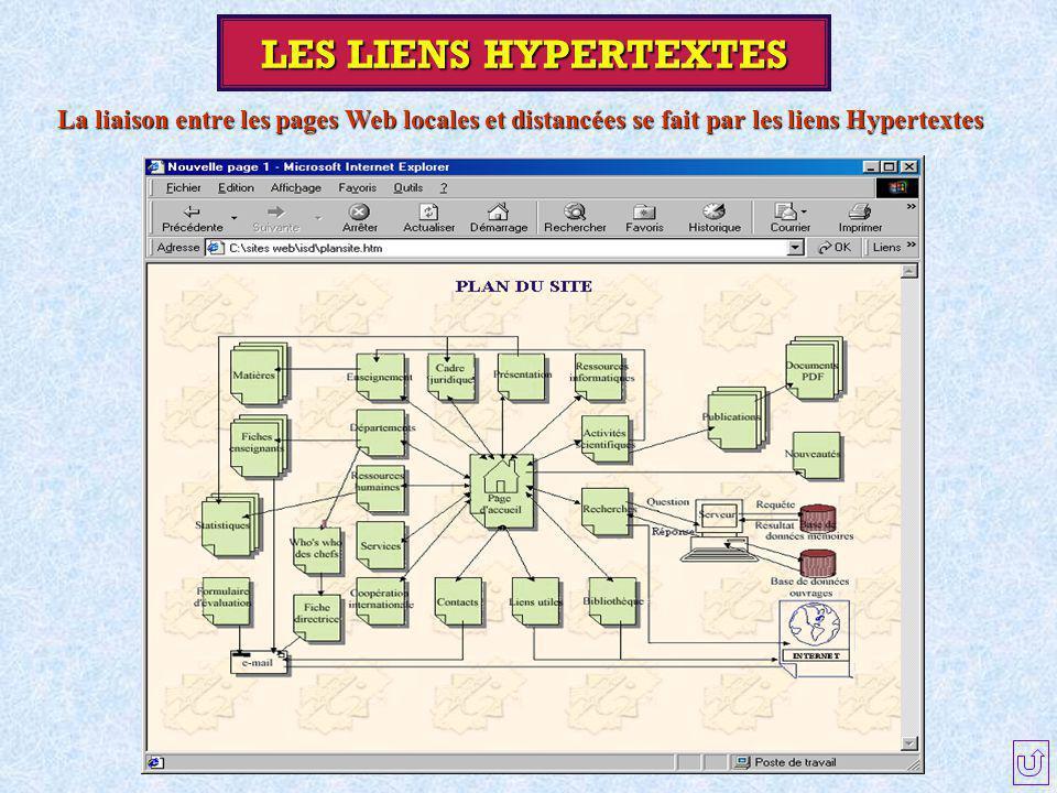 La liaison entre les pages Web locales et distancées se fait par les liens Hypertextes LES LIENS HYPERTEXTES