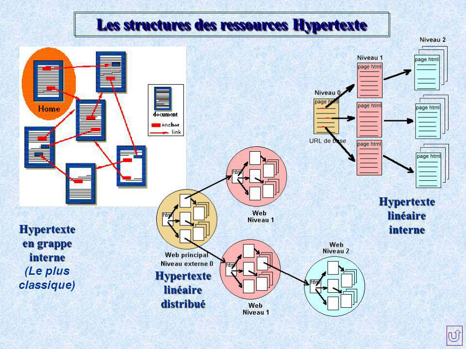 Les structures des ressources Hypertexte Hypertexte en grappe interne (Le plus classique) Hypertexte linéaire interne Hypertexte linéaire distribué