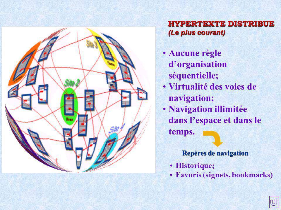 HYPERTEXTE DISTRIBUE (Le plus courant) Aucune règle d'organisation séquentielle; Virtualité des voies de navigation; Navigation illimitée dans l'espac