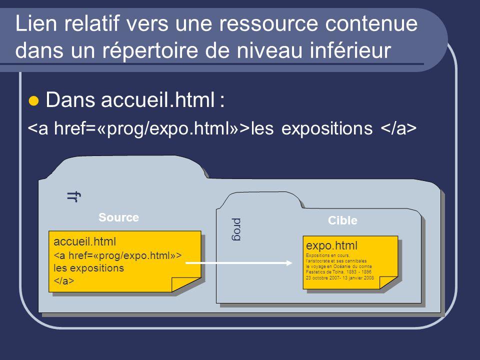 Lien relatif vers une ressource contenue dans un répertoire de niveau inférieur Dans accueil.html : accueil.html les expositions fr prog expo.htmlExpo