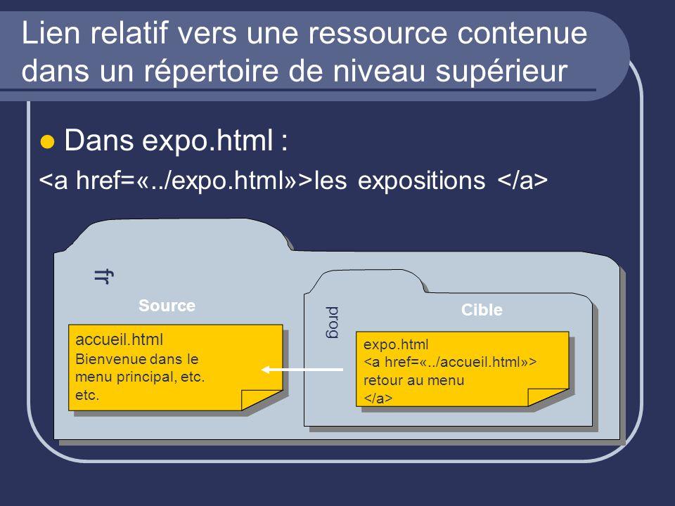 Lien relatif vers une ressource contenue dans un répertoire de niveau supérieur Dans expo.html : accueil.html les expositions fr prog expo.html retour au menu expo.html retour au menu accueil.htmlBienvenue dans lemenu principal, etc.etc.