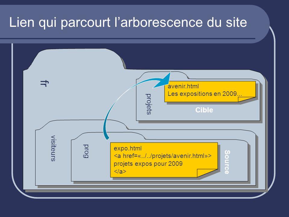Lien qui parcourt l'arborescence du site fr visiteurs prog expo.html projets expos pour 2009 expo.html projets expos pour 2009 Source projets avenir.htmlLes expositions en 2009...