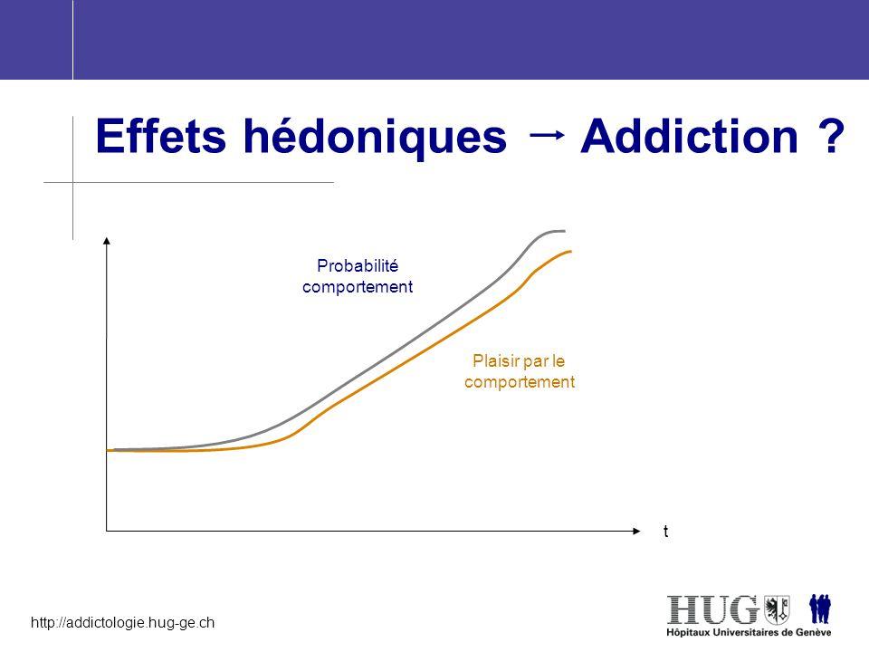 http://addictologie.hug-ge.ch Effets hédoniques  Addiction ? t Probabilité comportement Plaisir par le comportement