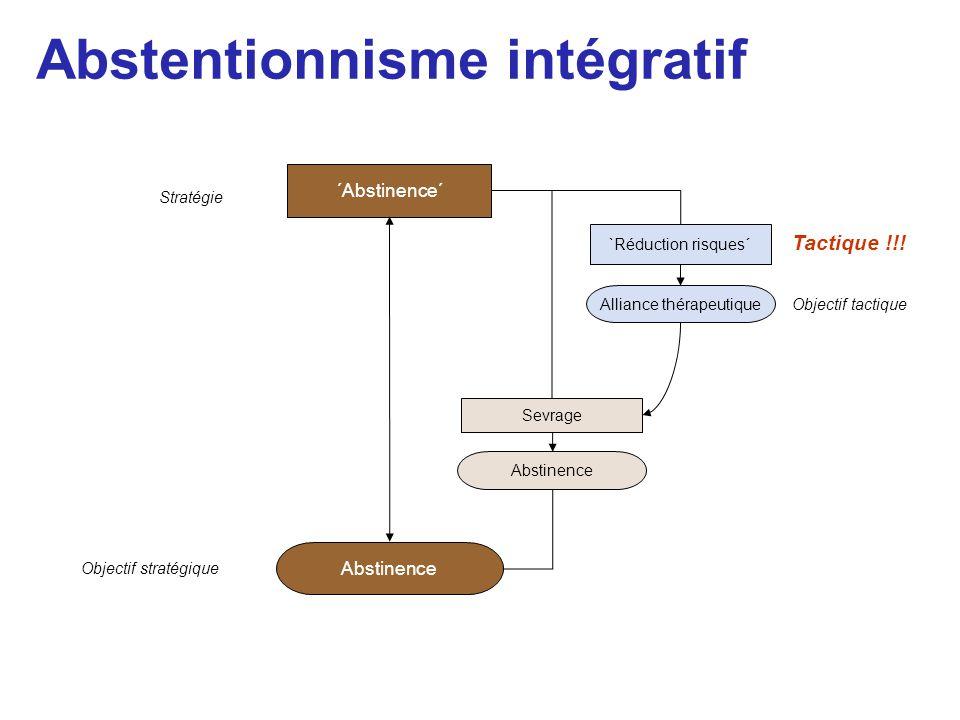 Abstentionnisme intégratif Abstinence Objectif stratégique Stratégie ´Abstinence´ Alliance thérapeutique Objectif tactique Tactique !!! `Réduction ris