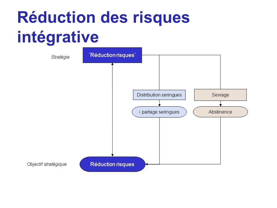 Réduction des risques intégrative Réduction risques Objectif stratégique Stratégie ´Réduction risques´ Distribution seringues  partage seringues Sevr