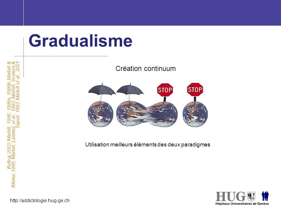 http://addictologie.hug-ge.ch Gradualisme Kellog, 2003; Marlatt, 1996, 1998a, 1998b; Marlatt & Kilmer, 1998; Marlatt, Larimer, et al., 1993; Marlatt,