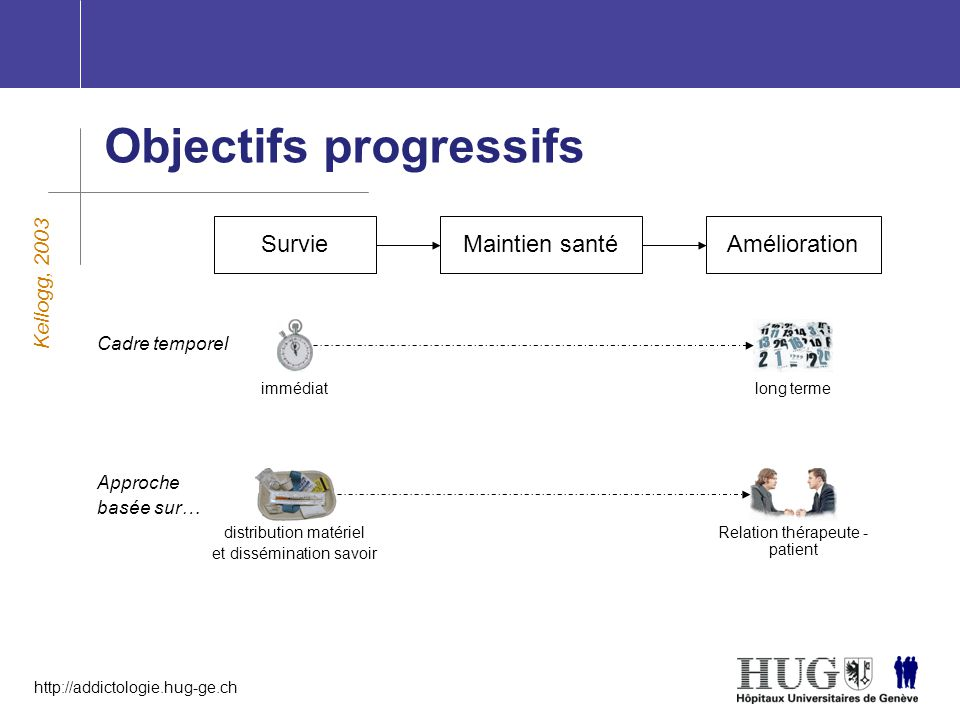http://addictologie.hug-ge.ch Objectifs progressifs Kellogg, 2003 Survie Cadre temporel immédiatlong terme Approche basée sur… distribution matériel e
