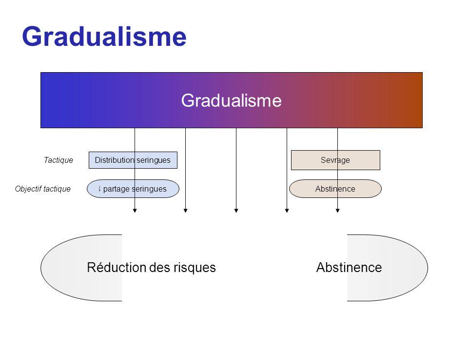 Gradualisme Réduction des risquesAbstinence Gradualisme Sevrage Abstinence Tactique Distribution seringues Objectif tactique  partage seringues