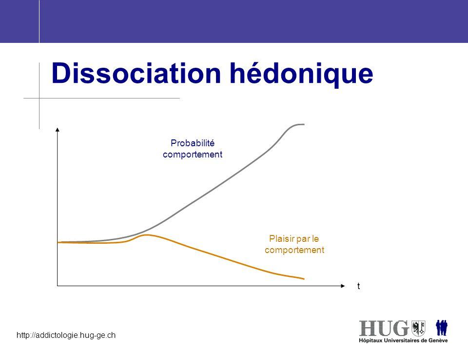 http://addictologie.hug-ge.ch t Probabilité comportement Plaisir par le comportement Dissociation hédonique