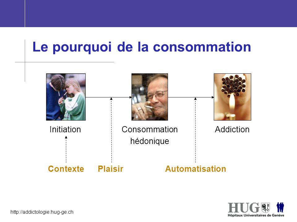 http://addictologie.hug-ge.ch Le pourquoi de la consommation InitiationAddictionConsommation hédonique Contexte Plaisir Automatisation
