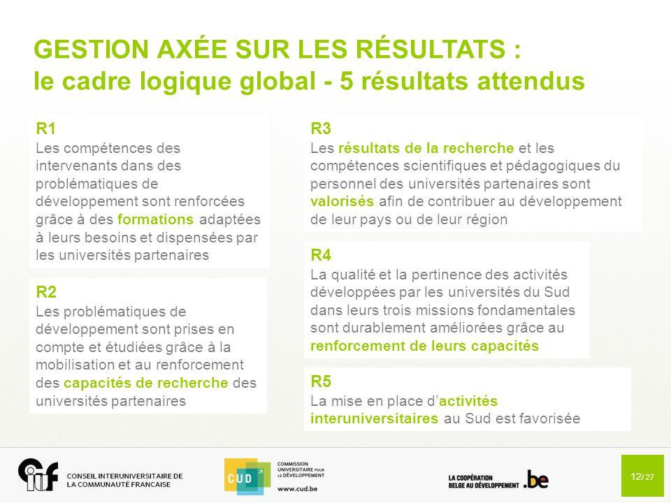12 / 27 GESTION AXÉE SUR LES RÉSULTATS : le cadre logique global - 5 résultats attendus R1 Les compétences des intervenants dans des problématiques de