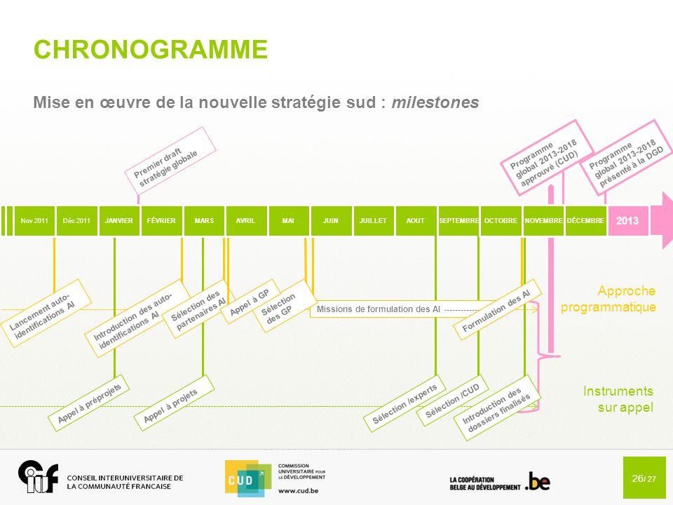 26 / 27 CHRONOGRAMME Mise en œuvre de la nouvelle stratégie sud : milestones Déc 2011JUILLETAOUT SEPTEMBRE 2013 Appel à préprojets Appel à projets Sél