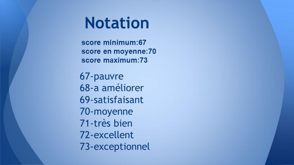 67-pauvre 68-a améliorer 69-satisfaisant 70-moyenne 71-très bien 72-excellent 73-exceptionnel Notation score minimum:67 score en moyenne:70 score maximum:73
