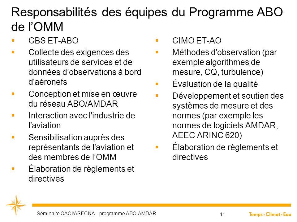 Responsabilités des équipes du Programme ABO de l'OMM  CBS ET-ABO  Collecte des exigences des utilisateurs de services et de données d'observations