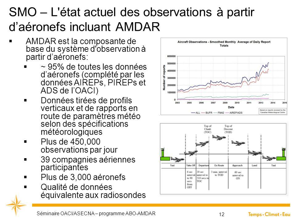 SMO – L'état actuel des observations à partir d'aéronefs incluant AMDAR  AMDAR est la composante de base du système d'observation à partir d'aéronefs