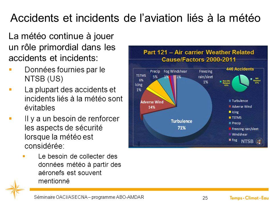 Accidents et incidents de l'aviation liés à la météo 25 La météo continue à jouer un rôle primordial dans les accidents et incidents:  Données fourni