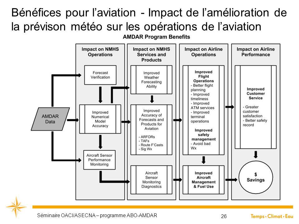 Bénéfices pour l'aviation - Impact de l'amélioration de la prévison météo sur les opérations de l'aviation Séminaire OACI/ASECNA – programme ABO-AMDAR