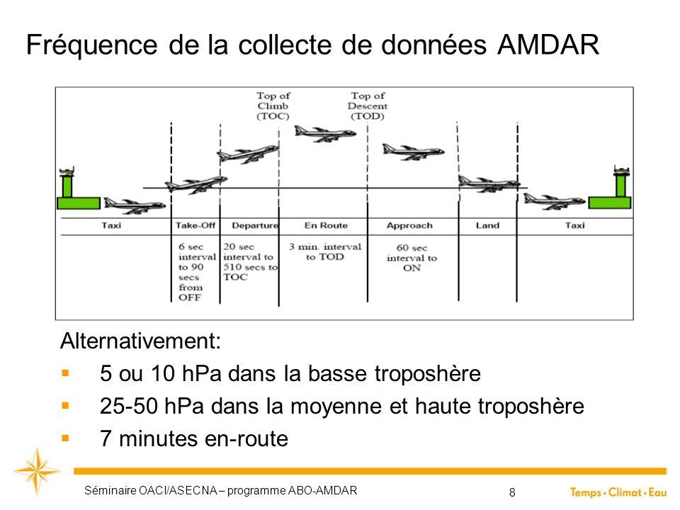 Fréquence de la collecte de données AMDAR Alternativement:  5 ou 10 hPa dans la basse troposhère  25-50 hPa dans la moyenne et haute troposhère  7