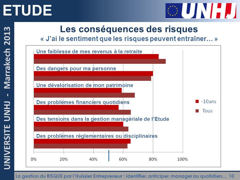 La gestion du RISQUE par l'Huissier Entrepreneur : identifier, anticiper, manager au quotidien… 10 UNIVERSITE UNHJ - Marrakech 2013 ETUDE Les conséque