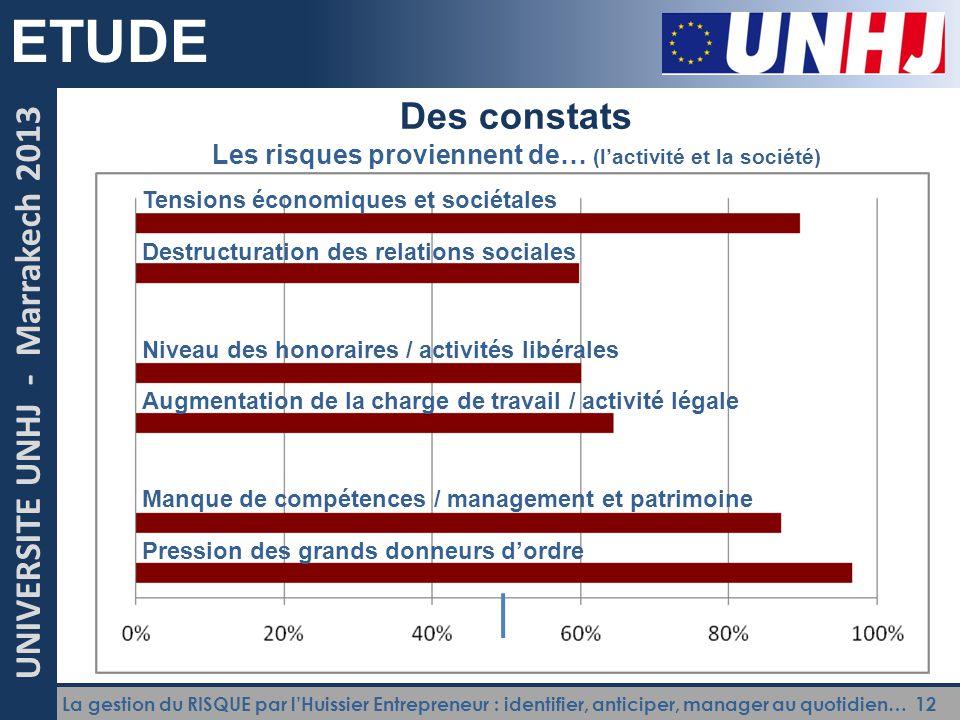 La gestion du RISQUE par l'Huissier Entrepreneur : identifier, anticiper, manager au quotidien… 12 UNIVERSITE UNHJ - Marrakech 2013 ETUDE Des constats