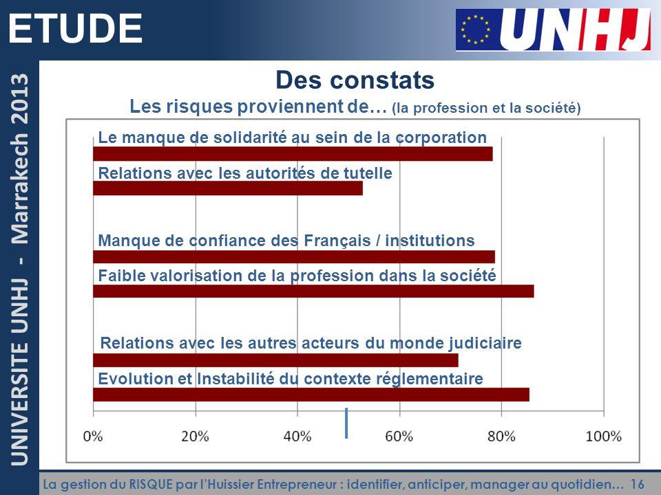 La gestion du RISQUE par l'Huissier Entrepreneur : identifier, anticiper, manager au quotidien… 16 UNIVERSITE UNHJ - Marrakech 2013 ETUDE Des constats