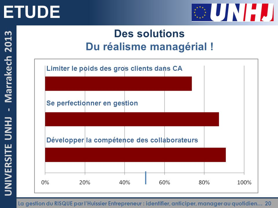 La gestion du RISQUE par l'Huissier Entrepreneur : identifier, anticiper, manager au quotidien… 20 UNIVERSITE UNHJ - Marrakech 2013 ETUDE Des solution