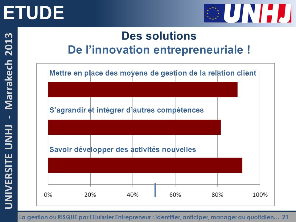 La gestion du RISQUE par l'Huissier Entrepreneur : identifier, anticiper, manager au quotidien… 21 UNIVERSITE UNHJ - Marrakech 2013 ETUDE Des solutions De l'innovation entrepreneuriale .