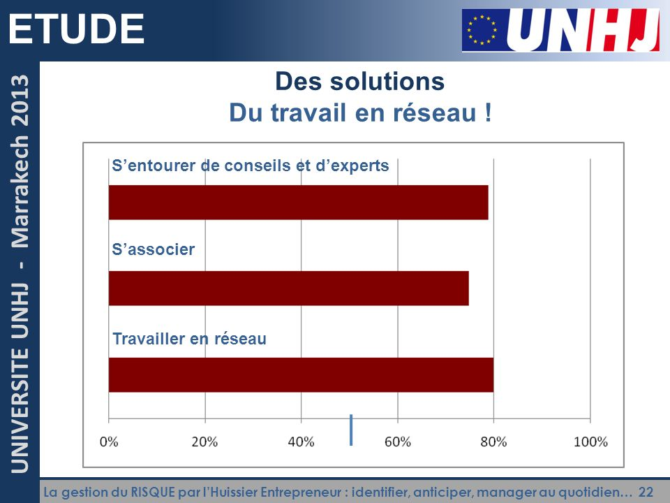 La gestion du RISQUE par l'Huissier Entrepreneur : identifier, anticiper, manager au quotidien… 22 UNIVERSITE UNHJ - Marrakech 2013 ETUDE Des solution