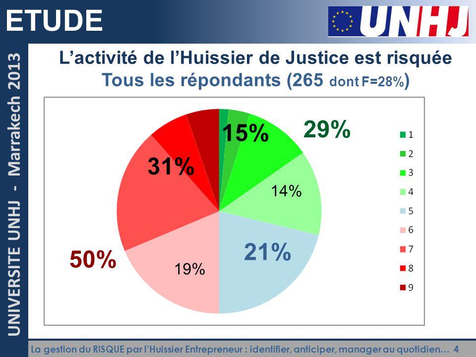 La gestion du RISQUE par l'Huissier Entrepreneur : identifier, anticiper, manager au quotidien… 5 UNIVERSITE UNHJ - Marrakech 2013 ETUDE L'activité de l'Huissier de Justice est risquée Moins de 10 ans d'exp.
