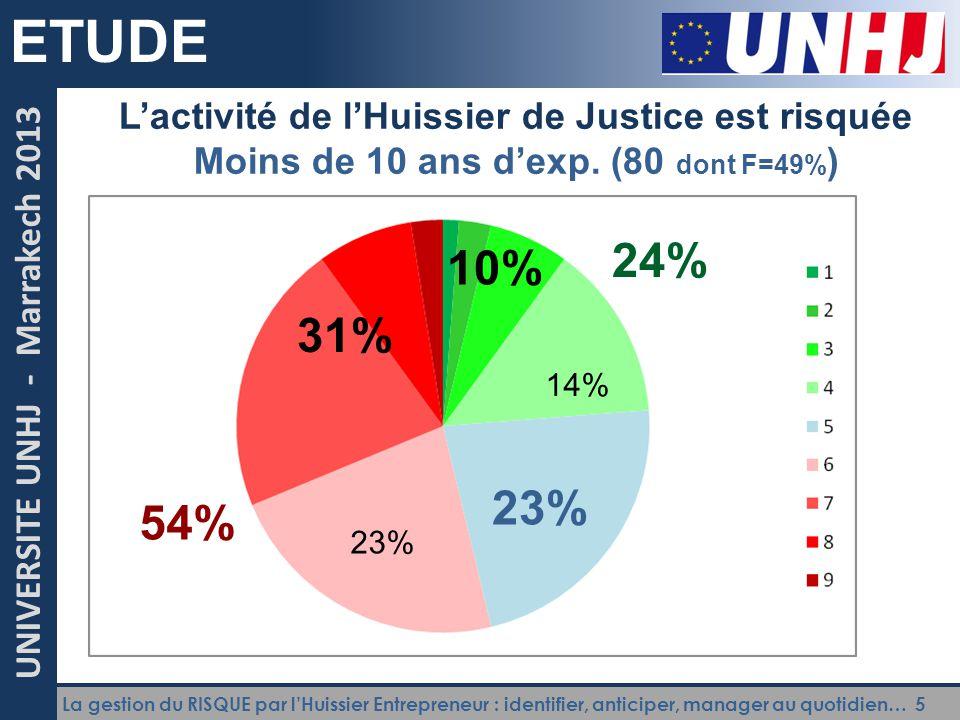 La gestion du RISQUE par l'Huissier Entrepreneur : identifier, anticiper, manager au quotidien… 5 UNIVERSITE UNHJ - Marrakech 2013 ETUDE L'activité de