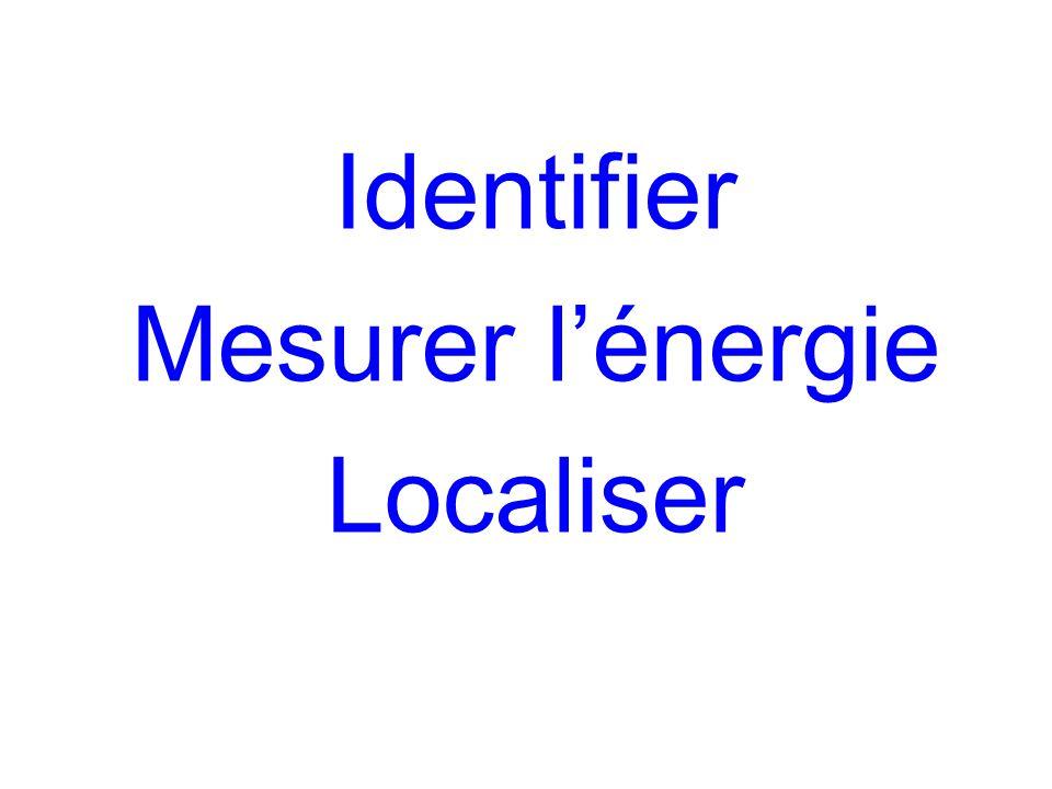 Identifier Mesurer l'énergie Localiser