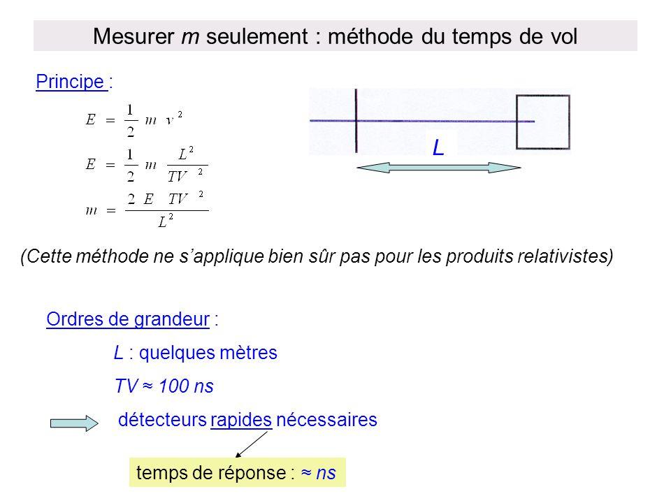 Mesurer m seulement : méthode du temps de vol Principe : L Ordres de grandeur : L : quelques mètres TV ≈ 100 ns détecteurs rapides nécessaires temps d