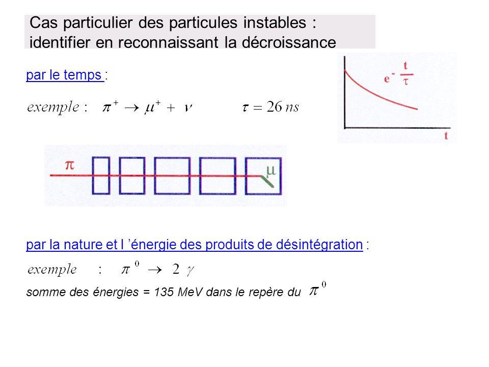 Cas particulier des particules instables : identifier en reconnaissant la décroissance par le temps : par la nature et l 'énergie des produits de dési