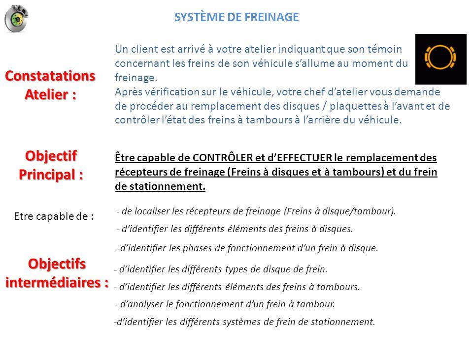 Pression maître cylindre Phase freinage étrier flottant LES RECEPTEURS DE FREINAGE Fontaine Picard