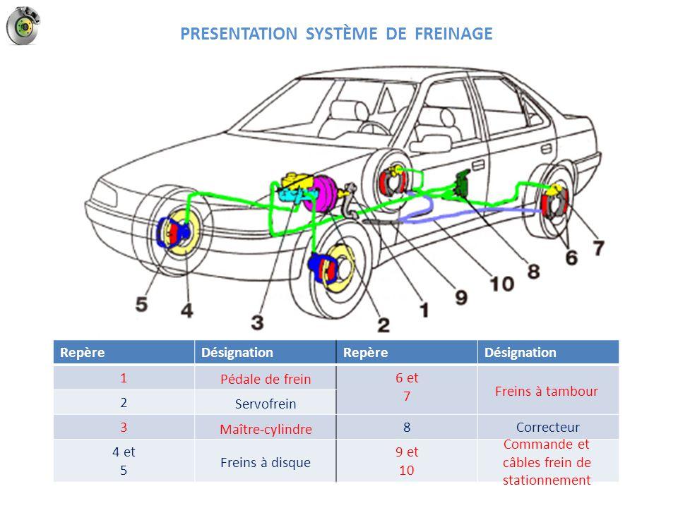 Pression maître cylindre Phase freinage étrier flottant LES RECEPTEURS DE FREINAGE La première plaquette est contre le disque.