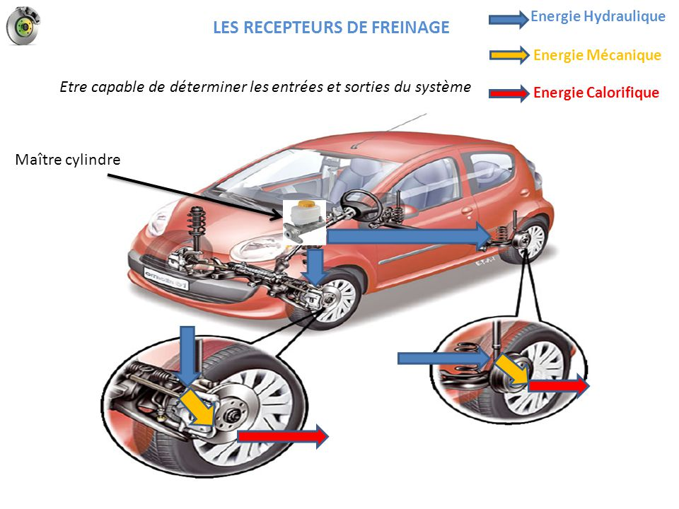 Phase dé freinage étrier flottant LES RECEPTEURS DE FREINAGE Lorsque le conducteur cesse son action sur la pédale, la pression chute.