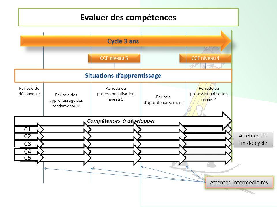Evaluer des compétences CCF niveau 5 CCF niveau 4 Cycle 3 ans Compétence 1 Compétence 2 Compétence 3 Compétence 4 Compétence … Compétences à développe