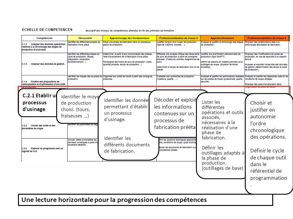 Une lecture horizontale pour la progression des compétences C.2.1 Etablir un processus d'usinage Identifier le moyen de production choisi. (tours, fra