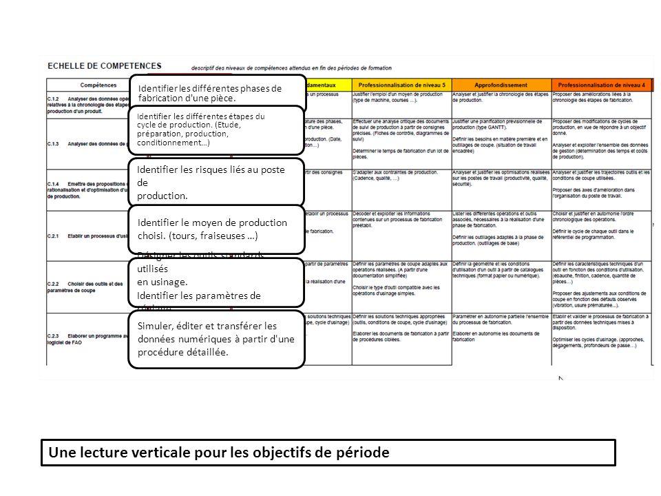 Une lecture verticale pour les objectifs de période Identifier les différentes phases de fabrication d'une pièce. Identifier les différentes étapes du