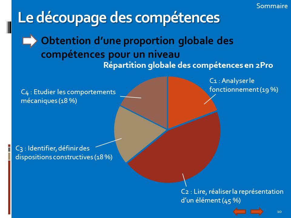 10 Sommaire Le découpage des compétences Obtention d'une proportion globale des compétences pour un niveau C1 : Analyser le fonctionnement (19 %) C2 :