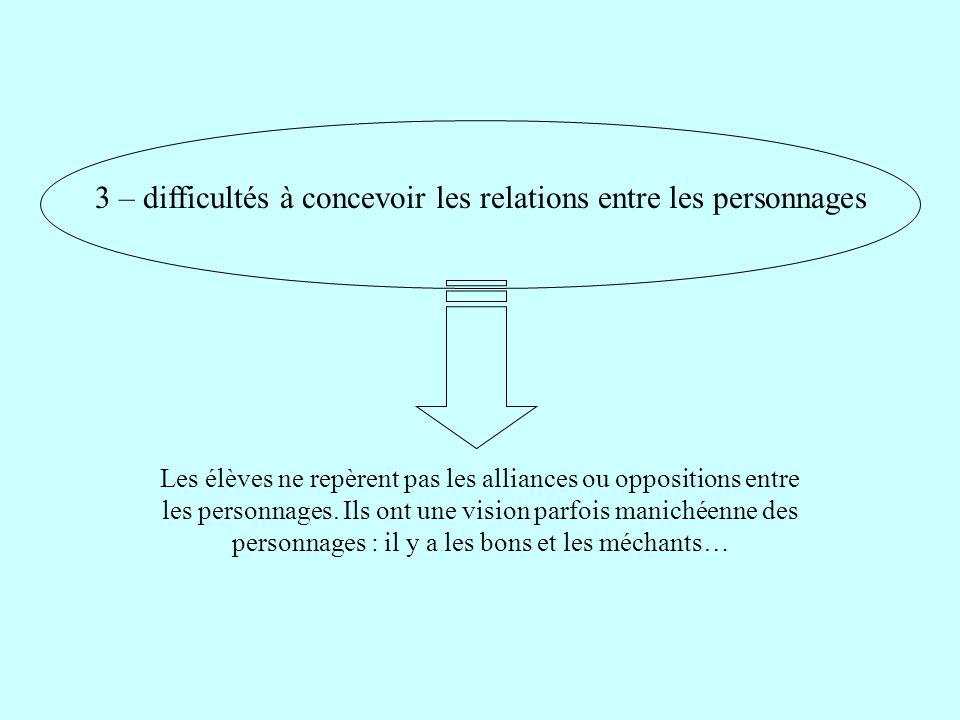 3 – difficultés à concevoir les relations entre les personnages Les élèves ne repèrent pas les alliances ou oppositions entre les personnages. Ils ont