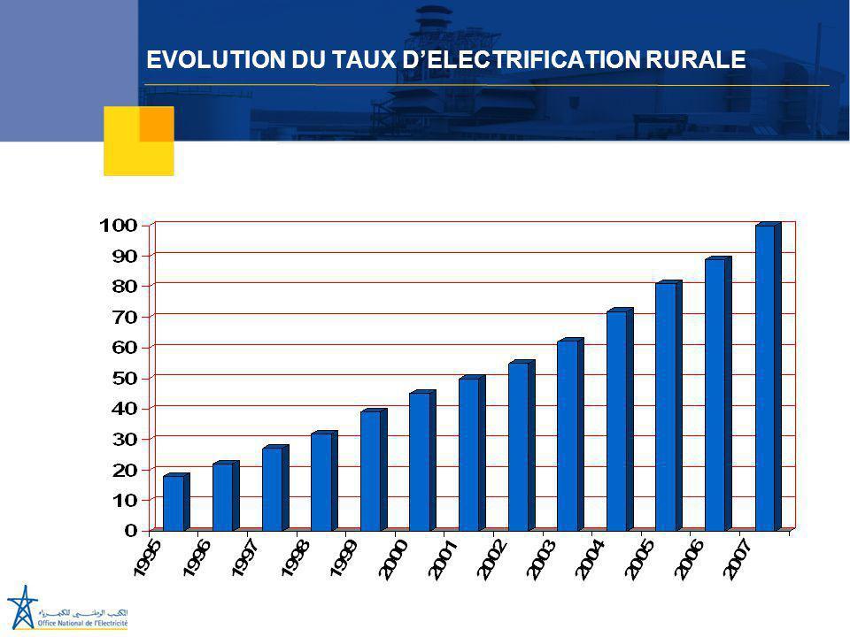 Juillet 2005 EVOLUTION DU TAUX D'ELECTRIFICATION RURALE
