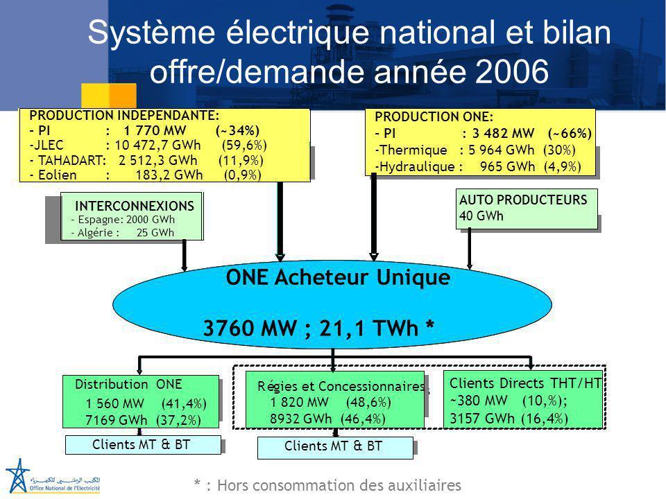 Juillet 2005 Système électrique national et bilan offre/demande année 2006 PRODUCTION INDEPENDANTE PRODUCTION ONE AUTO PRODUCTEURS INTERCONNEXIONS Mar