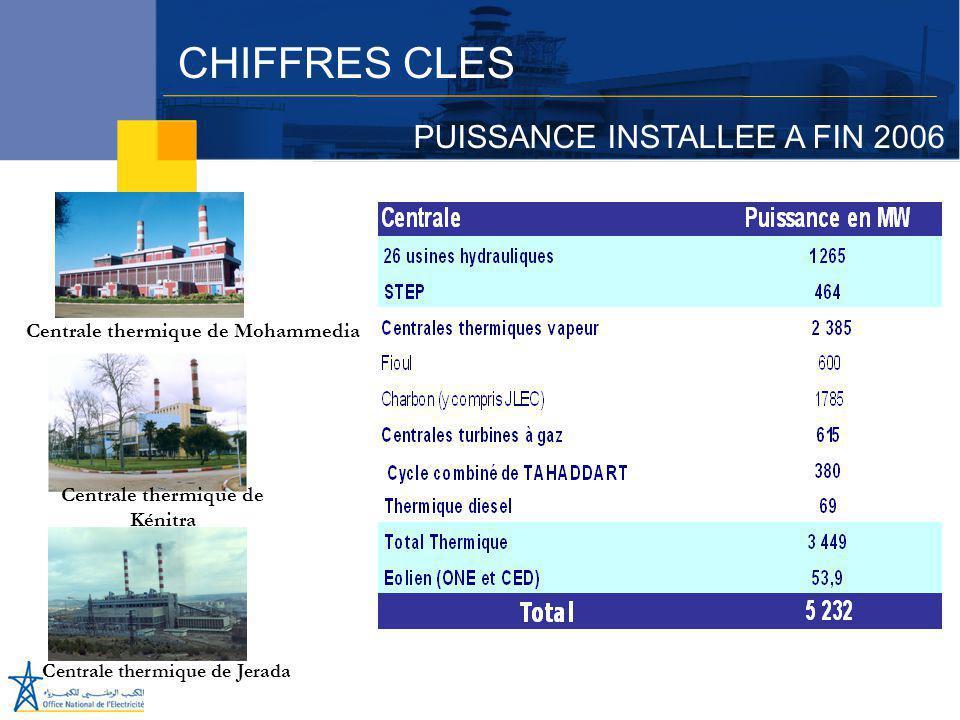 Juillet 2005  La centrale de Jorf Lasfar: Une puissance installée de 1360 MW au charbon importé; Une puissance installée de 1360 MW au charbon importé; Un productible annuel de 10 TWh; Un productible annuel de 10 TWh; Un investissement privé de 1,6 Milliards de USD ayant mobilisé 50 banques internationales; Un investissement privé de 1,6 Milliards de USD ayant mobilisé 50 banques internationales;  Le parc éolien d'Al Koudia Al Baïda: Une puissance de 50,4 MW avec un productible d 'environ 220 GWh; Une puissance de 50,4 MW avec un productible d 'environ 220 GWh; Un investissement d'environ 60 millions US$; Un investissement d'environ 60 millions US$; Mise en service en Août 2000.