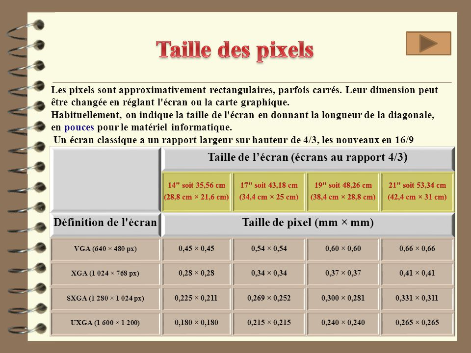 Taille de l'écran (écrans au rapport 4/3 ) Définition de l'écranTaille de pixel (mm × mm) VGA (640 × 480 px) 0,45 × 0,450,54 × 0,540,60 × 0,600,66 × 0