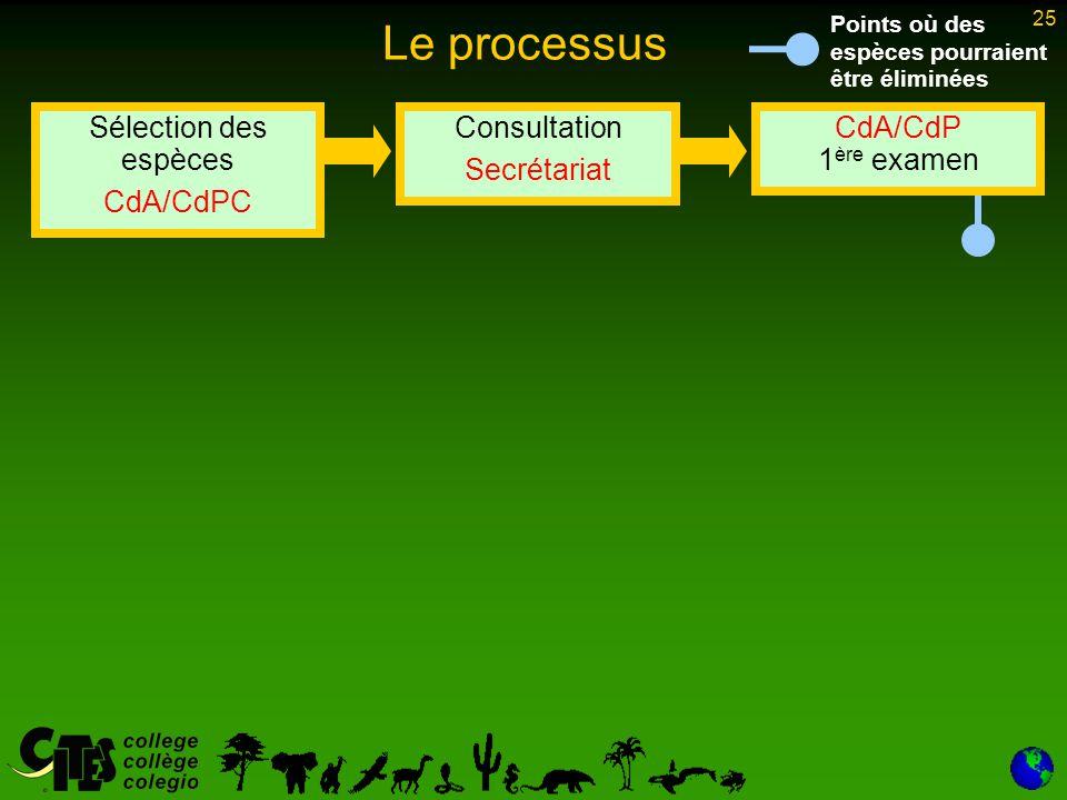 25 Le processus Sélection des espèces CdA/CdPC Consultation Secrétariat CdA/CdP 1 ère examen Points où des espèces pourraient être éliminées