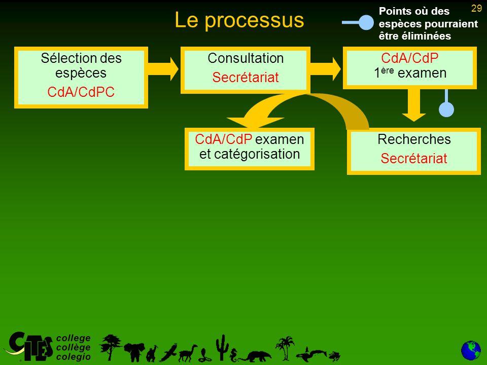 29 Le processus Sélection des espèces CdA/CdPC Consultation Secrétariat CdA/CdP 1 ère examen Recherches Secrétariat CdA/CdP examen et catégorisation Points où des espèces pourraient être éliminées