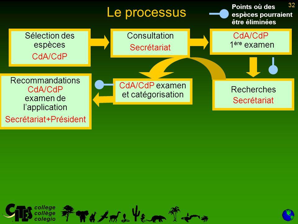 32 Le processus Sélection des espèces CdA/CdP Consultation Secrétariat CdA/CdP 1 ère examen Recherches Secrétariat CdA/CdP examen et catégorisation Recommandations CdA/CdP examen de l'application Secrétariat+Président Points où des espèces pourraient être éliminées